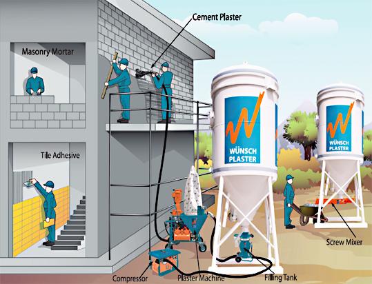 Cement Stucco Systems : Wuensch plaster